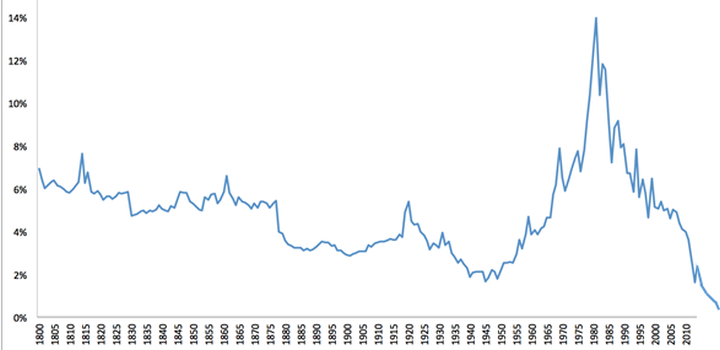 Zinsentwicklung seit dem Jahr 1800